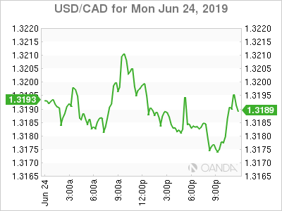 usdcad Canadian dollar graph, June 24, 2019