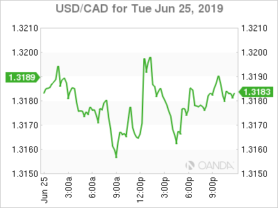 usdcad Canadian dollar graph, June 25, 2019