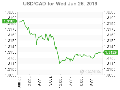 usdcad Canadian dollar graph, June 26, 2019