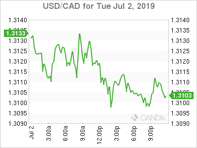usdcad Canadian dollar graph, July 2, 2019