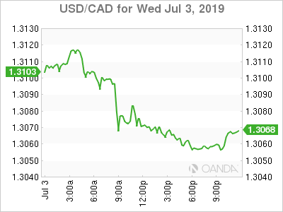 usdcad Canadian dollar graph, July 3, 2019