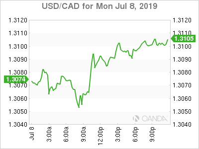 usdcad Canadian dollar graph, July 8, 2019