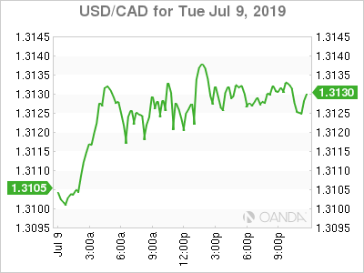 usdcad Canadian dollar graph, July 9, 2019