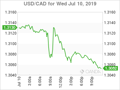 usdcad Canadian dollar graph, July 10, 2019