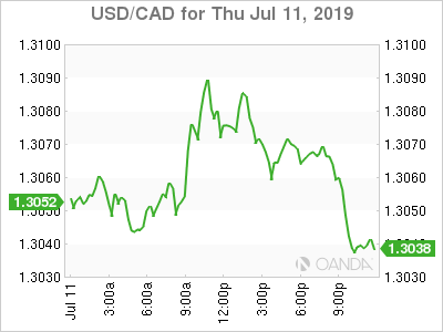usdcad Canadian dollar graph, July 11, 2019