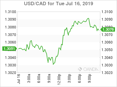 usdcad Canadian dollar graph, July 16, 2019