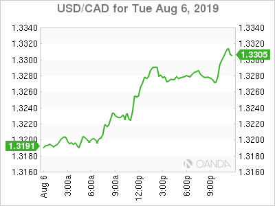 usdcad Canadian dollar graph, August 6, 2019