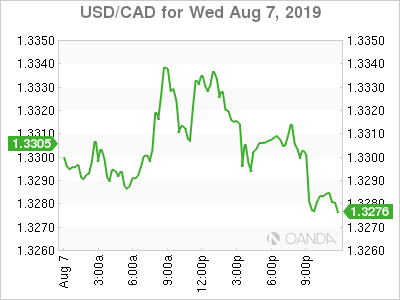 usdcad Canadian dollar graph, August 7, 2019