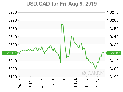 usdcad Canadian dollar graph, August 9, 2019