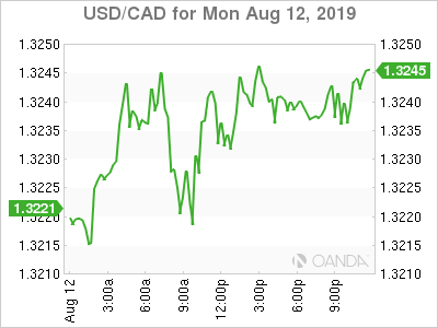 usdcad Canadian dollar graph, August 12, 2019
