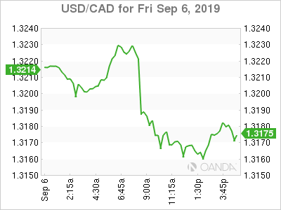 usdcad Canadian dollar graph, September 6, 2019