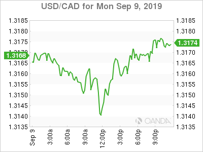 usdcad Canadian dollar graph, September 9, 2019