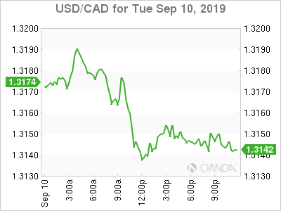 usdcad Canadian dollar graph, September 10, 2019