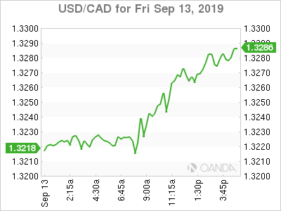 usdcad Canadian dollar graph, September 13, 2019