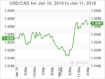 Usd Cad January 11 At 8 00 Est