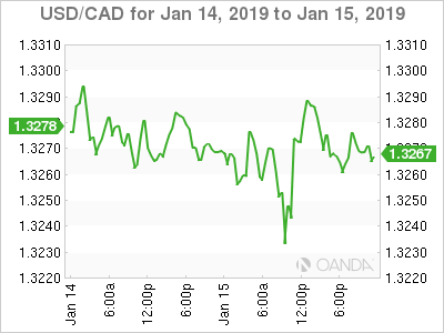 Usd Cad Canadian Dollar Edges Higher On Soft U S Inflation