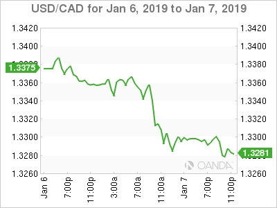 Usd Cad January 7 At 8 15 Est
