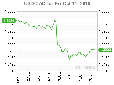 usdcad Canadian dollar graph, October 11, 2019