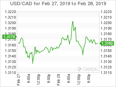 Usd Cad February 28 At 8 00 Est