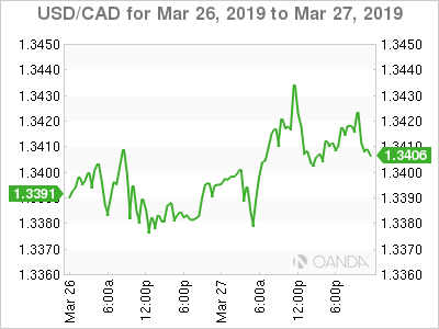 USD/CAD – Canadian dollar edges lower, trade deficit widens
