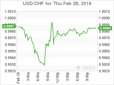usdcad Canadian dollar graph, February 28, 2019