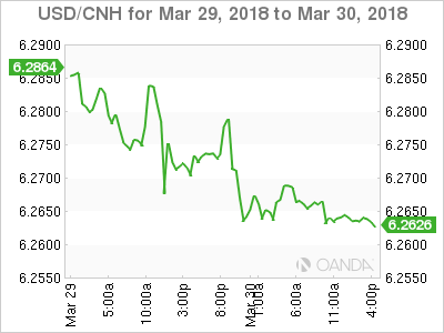 USD CNH 2018 03 29 2d m - Geopolitical Risk Remains in the Background