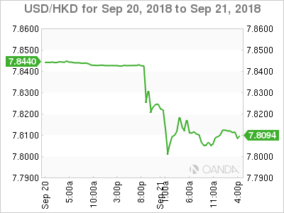 Hong Kong Dollar Spikes