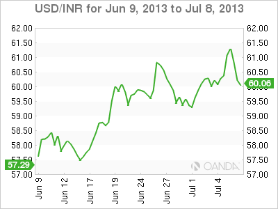USD/INR Monthly Forex Graph for July 8, 2013