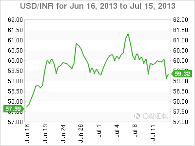 USD/INR Monthly Forex Graph for July 15, 2013