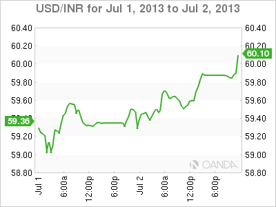 USD/INR Daily Forex Graph for July 2nd, 2013