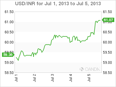USD/INR Weekly Forex Graph for July 4th, 2013