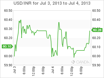 USD/INR Daily Forex Graph for July 4th, 2013