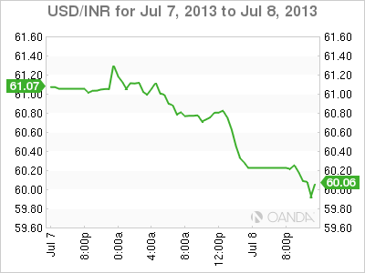 USD/INR Daily Forex Graph for July 8, 2013