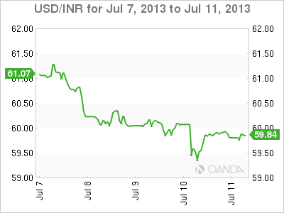 Usd Inr Weekly Forex Graph Forjuly 11 2017