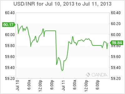 USD/INR Daily Forex Graph for July 11, 2013
