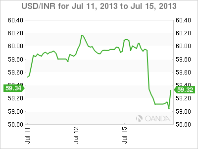 USD/INR Weekly Forex Graph forJuly 15, 2013