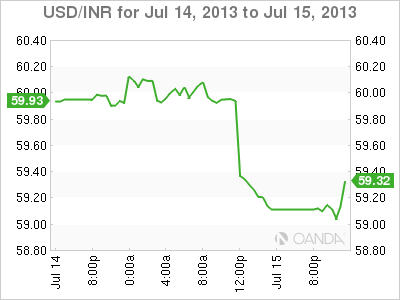 USD/INR Daily Forex Graph for July 15, 2013