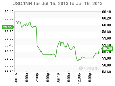 USD/INR Daily Forex Graph for July 16, 2013