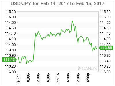 Forex exchange rate yen