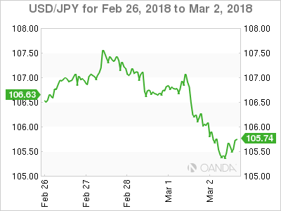 USD JPY 18 02 26 5d m - Dollar Retreats as Trade War Talk Escalates