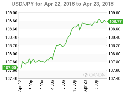 USD JPY 18 4 22 2d m - USD/JPY – Yen Slips to 10-Week Low as Trade War Rhetoric Softens