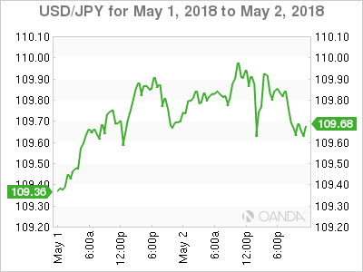 USD JPY 18 5 1 2d m - USD/JPY – Japanese Yen Subdued in Thin Holiday Trade