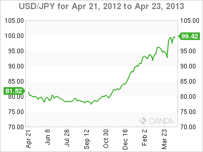 Forex Rate Graph Wednesday, April 24, 2013