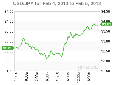 Forex Rate Graph 5/2/13