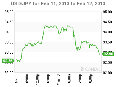 Forex Rate Graph Tuesday, February 12, 2013