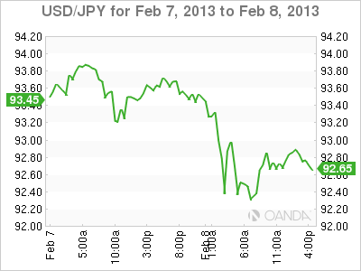 Forex Rate Graph Friday, February 8, 2013