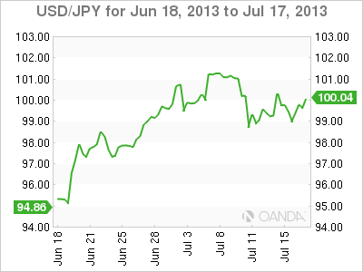 USD/JPY Monthly Forex Graph for July 17, 2013