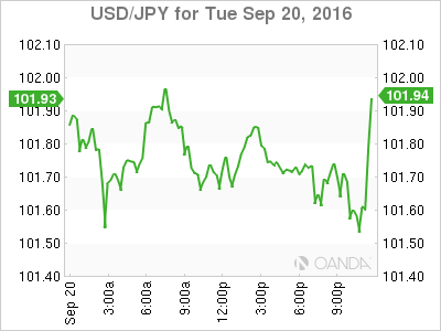 Forex poll reuters