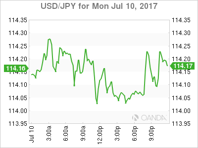 Japanese Yen Graph July 10, 2017