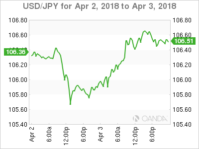 USD JPY 2018 04 02 2d m - Dollar at a Crossroads on Trade Worries